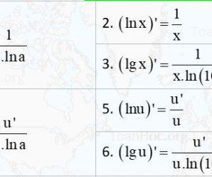 8+ Các công thức logarit, logarit tự nhiên (logarit cơ số e) cần nhớ lớp 12