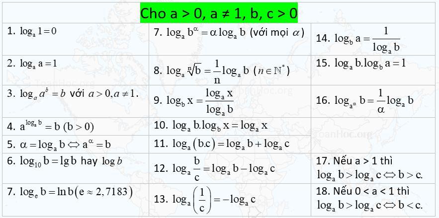 các công thức logarit - toanhocorg