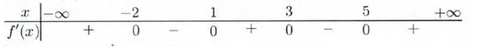 tìm cực trị của hàm số