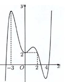 bài tập trắc nghiệm cực trị của hàm số