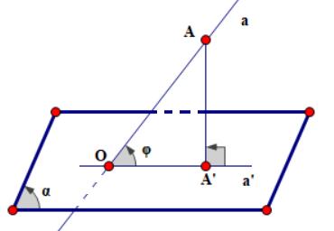góc giữa đường thẳng và mặt phẳng