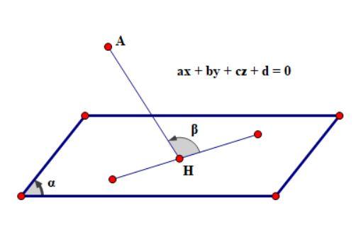 phương trình mặt phẳng