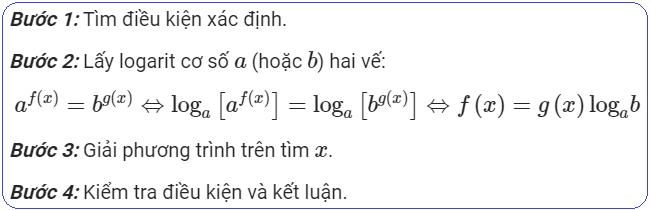 Phương pháp logarit hóa