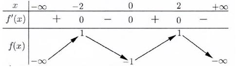tính đơn điệu của hàm số