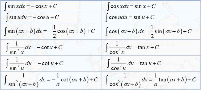 bảng 12 công thức nguyên hàm lượng giác - toanhocorg