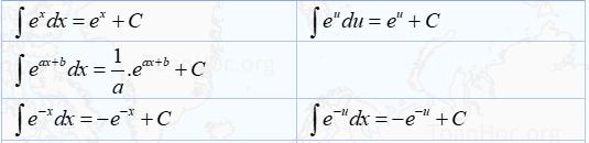bảng 5 nguyên hàm e mũ