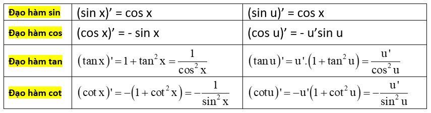 bảng công thức đạo hàm lượng giác - toanhocorg