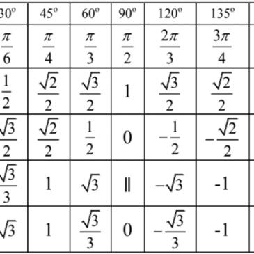 [ Đầy đủ ] Bảng các công thức lượng giác lớp 10, lớp 11, lớp 9 cần nhớ