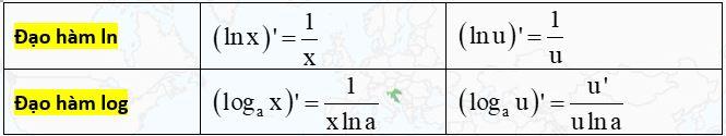 ct đạo hàm logarit