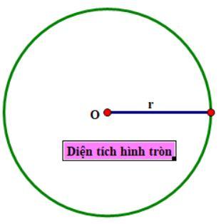 Diện tích hình tròn