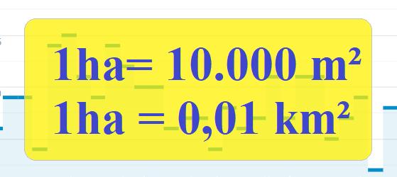 1 ha bằng bao nhiêu mét vuông
