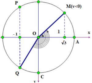 cách sử dụng đường tròn lượng giác
