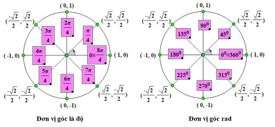 Đường tròn lượng giác