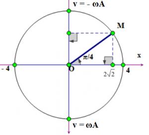 đường tròn lượng giác là gì