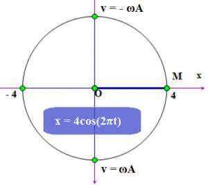 vòng tròn lượng giác lý 12