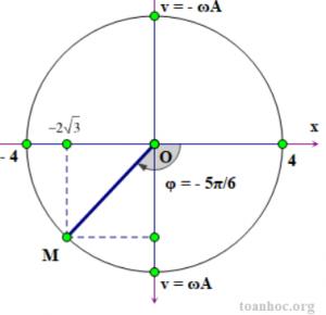 đường tròn lượng giác vật lý 12