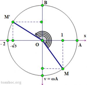 hướng dẫn sử dụng vòng tròn lượng giác