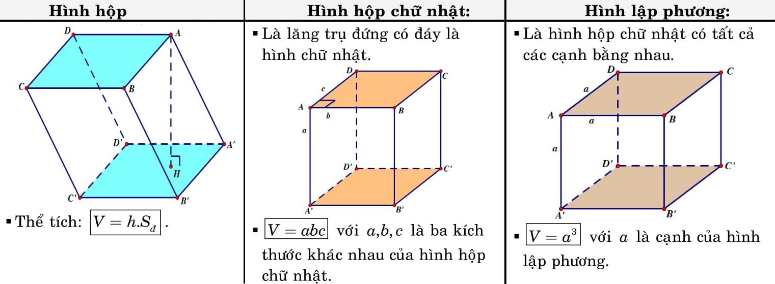 cong thuc hinh hoc 12