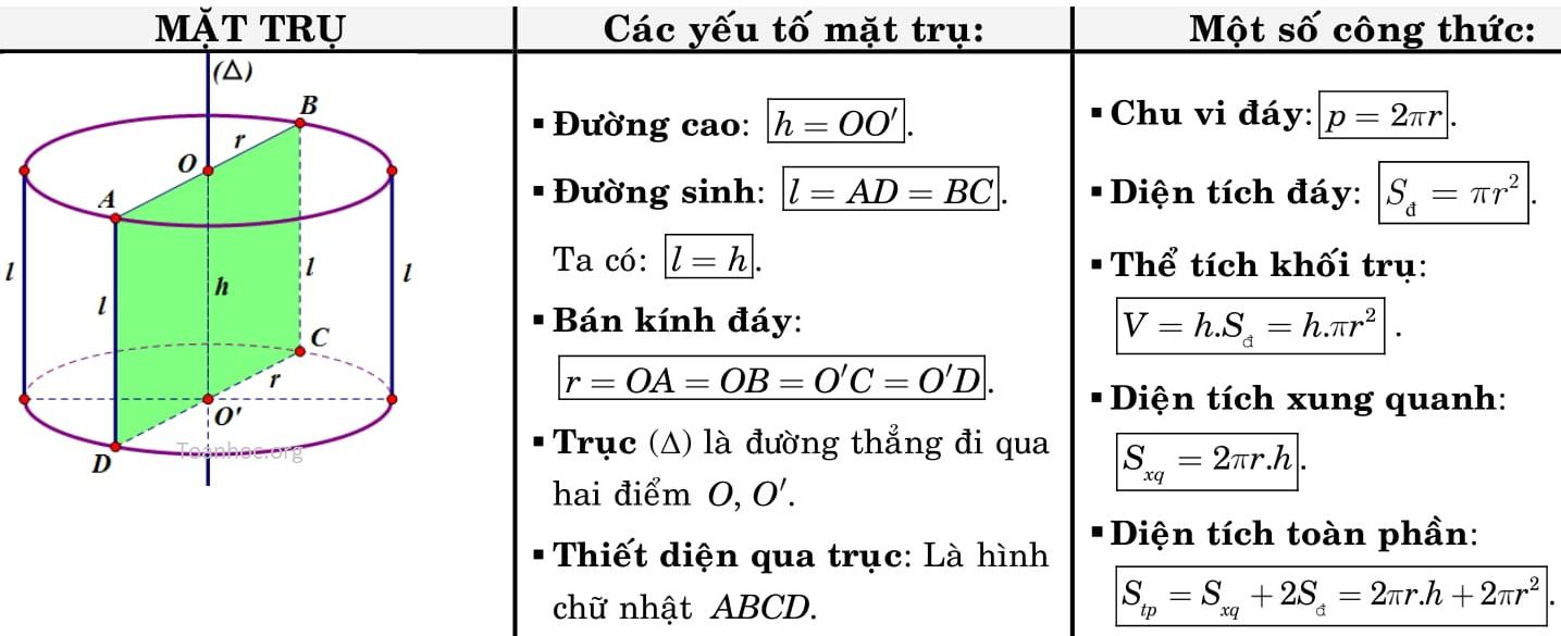 cong thuc hinh hoc khong gian 12