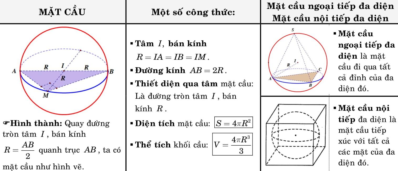 các công thức toán hình học lớp 12