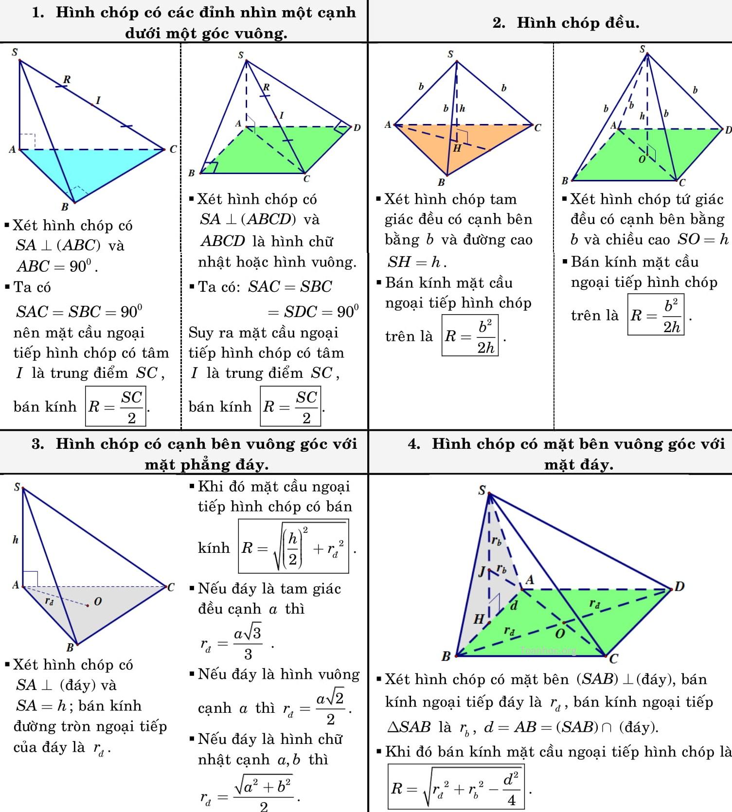 công thức tính nhanh hình học không gian 12