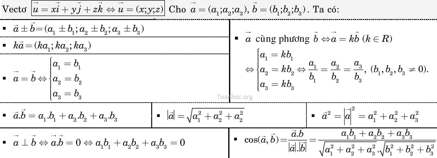 công thức tính nhanh hình học 12