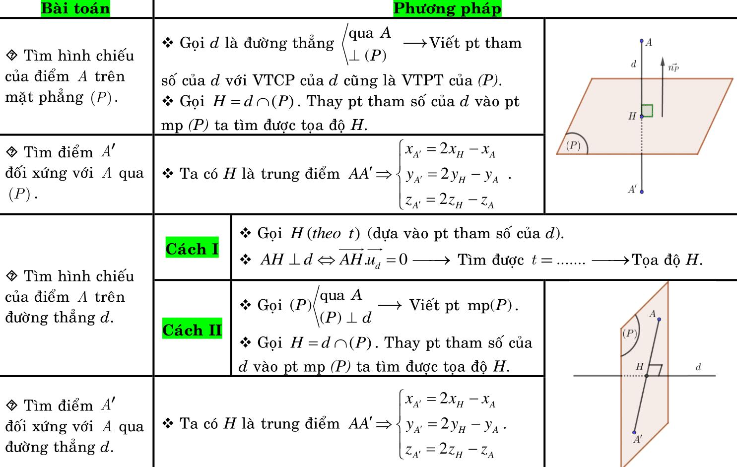 Hình chiếu và điểm đối xứng