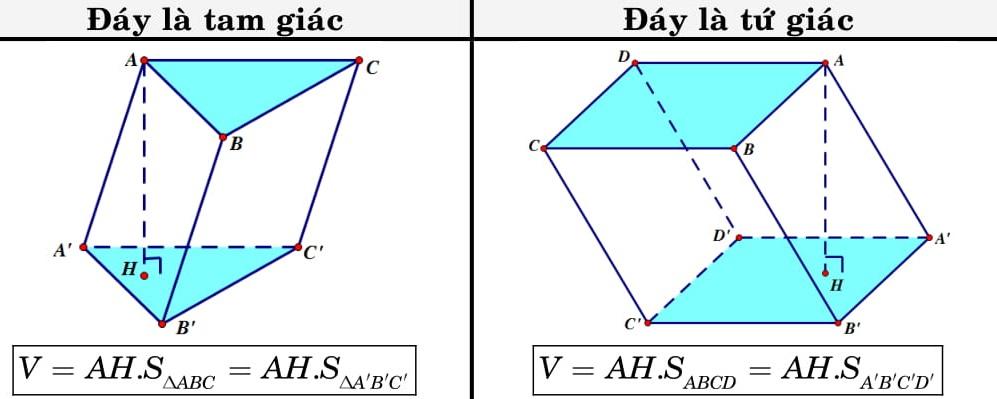 Các công thức hình học không gian 12