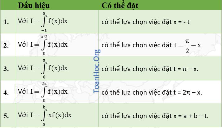 Phương pháp tích phân đổi biến số