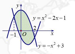 Ứng dụng tích phân tính diện tích hình phẳng
