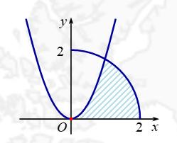 Ứng dụng tích phân trong hình học