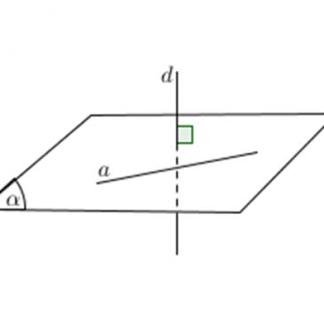 Hai đường thẳng vuông góc với nhau