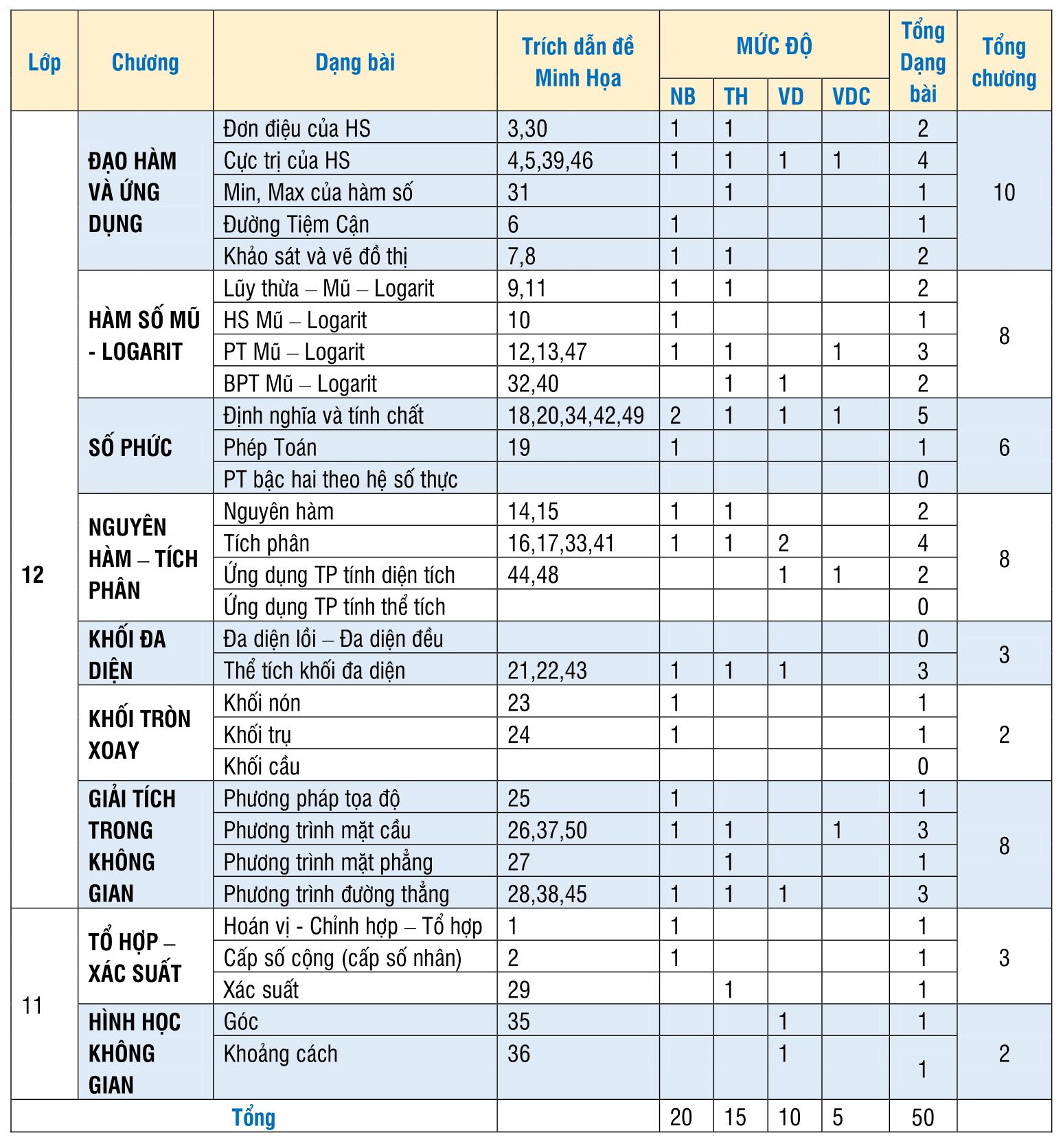 Cấu trúc đề thi môn toán kỳ thi THPT QUốc gia 2021