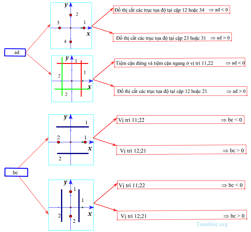 nhận dạng đồ thị hàm số và một số bài toán liên quan