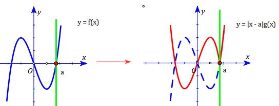 nhận dạng đồ thị hàm số bậc 3