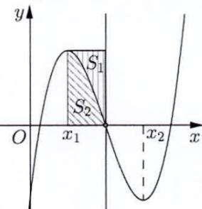Ứng dụng tích phân tính diện tích hình phẳng lớp 12