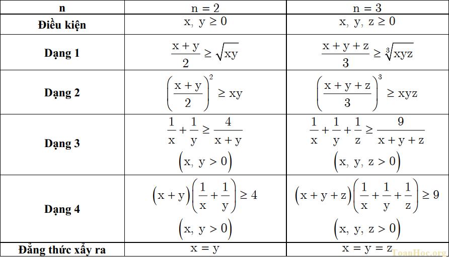bài tập bất đẳng thức cosi có lời giải