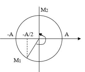 Đáp án đề thi minh họa môn vật lý 2021